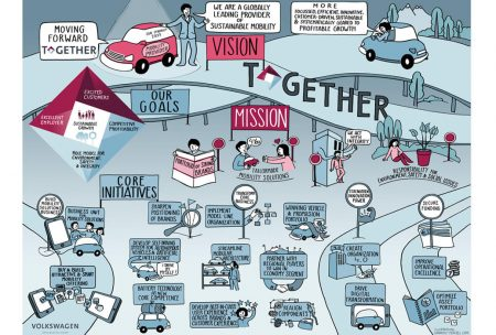 Strategiebild TOGETHER, Kampagne VW
