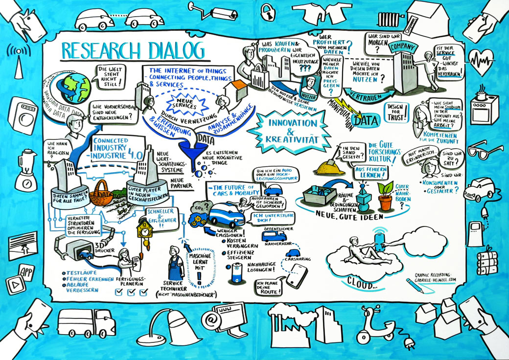 Internet Of Things Gabriele Heinzel Graphic-Recording