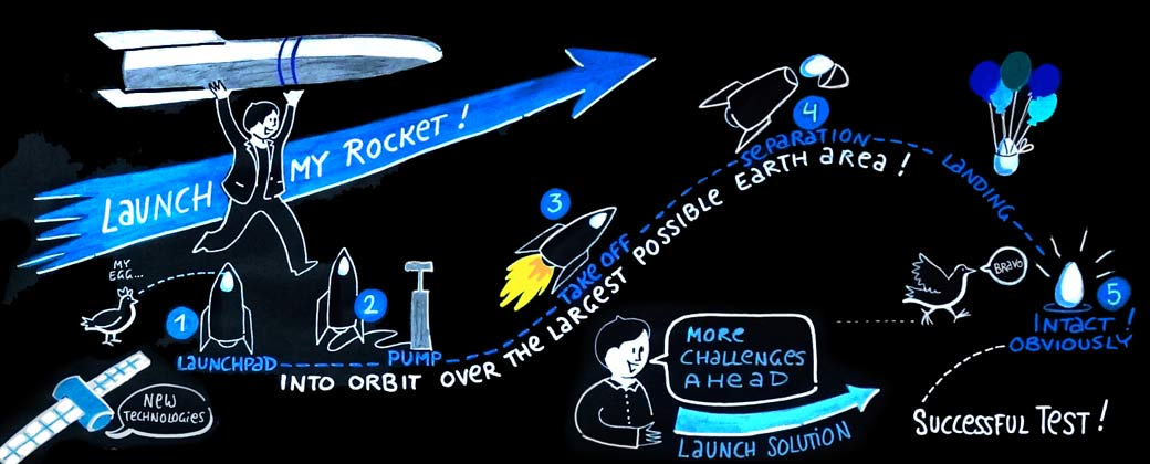 Graphic Recording Visual Rocket Astronaut Teambuilding Gabriele Heinzel