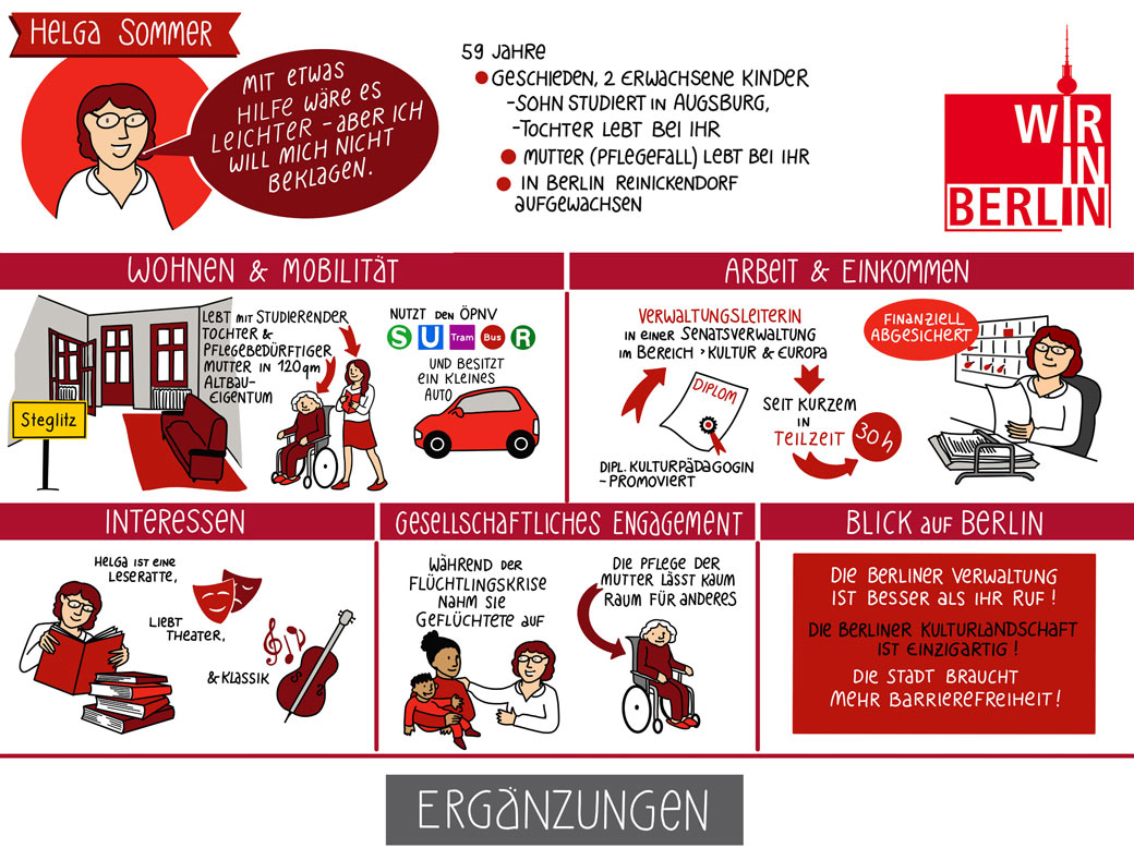 Workshop-Heinzel-Personas Graphicrecording Visual