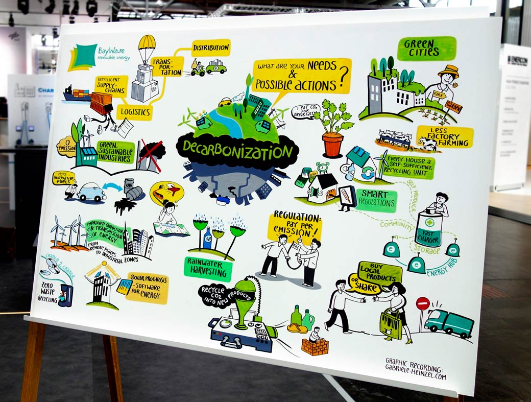 Heinzel Graphic Recording Partizipation