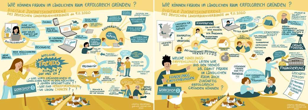 graphicrecording REMOTE Landfrauen