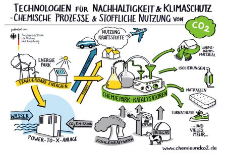 Postkarte- Recycling CO2