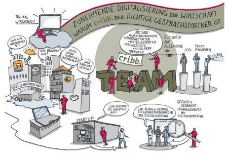 Digitalisierung der Wirtschaft - Info Poster für cribb.