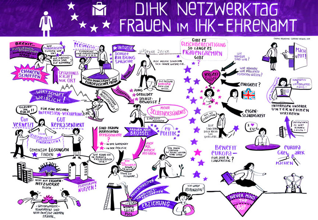 Graphic Recording Gabriele Heinzel Graphical Recording Visual