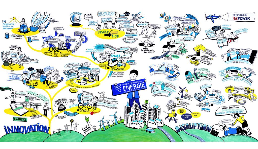 Graphic Recording Gabriele Heinzel Innovationsforum