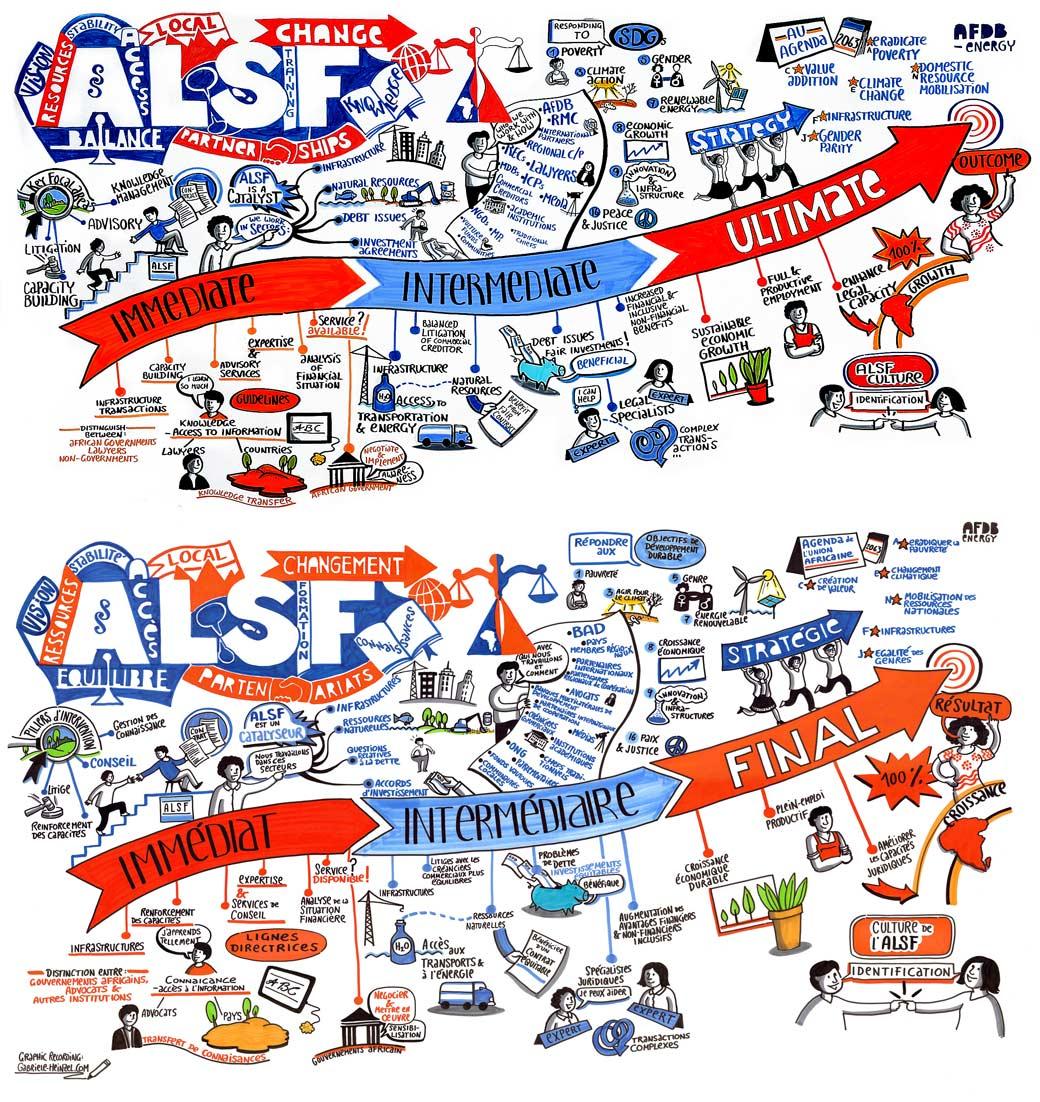 Gabriele Heinzel Graphic Recording ALSF