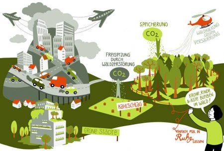 Nachhaltigkeit 2