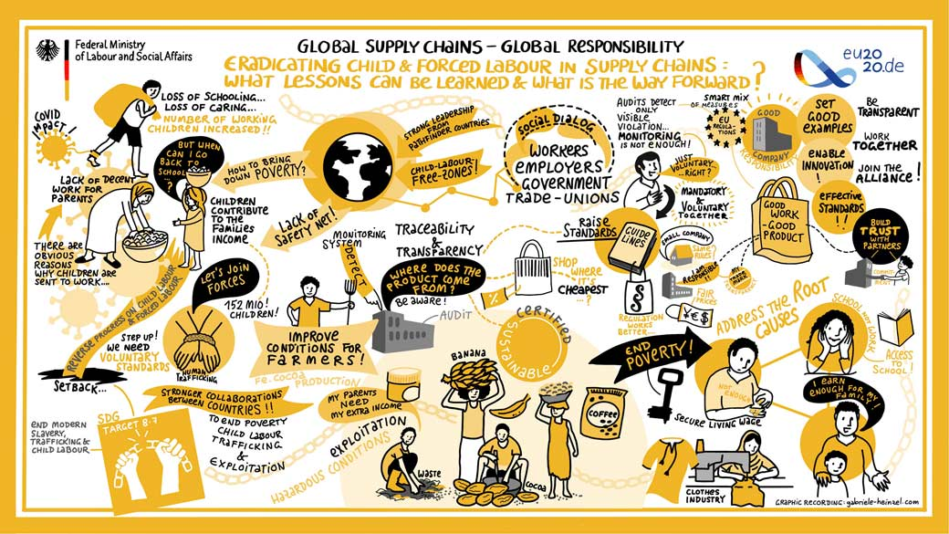 Global Supply Chains graphicrecording